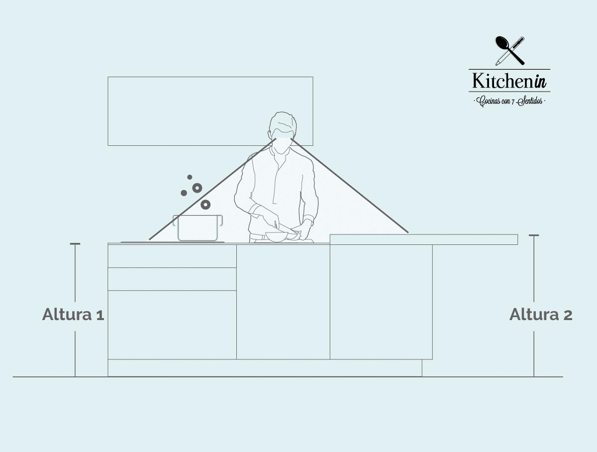 Planificación de altura para el frente de muebles bajos de la cocina.
