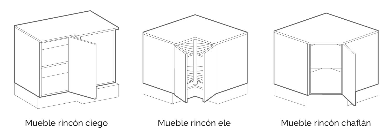 Tipologías de muebles bajo ricón: rincón ciego, rincón ele y rincón chaflán.